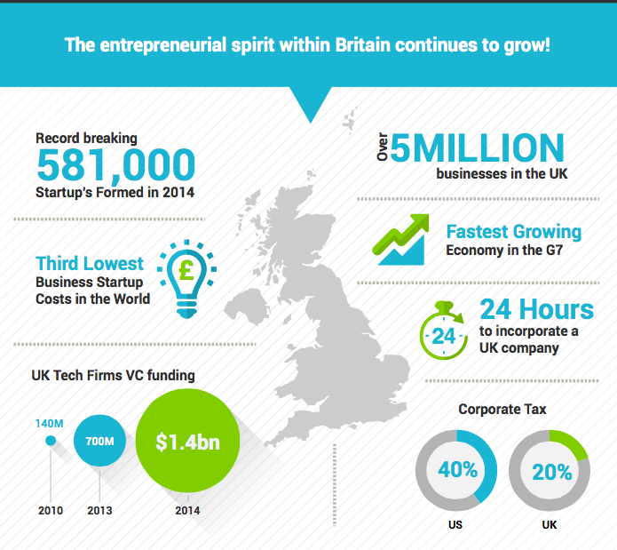 UK IT Skills Shortage Infographic